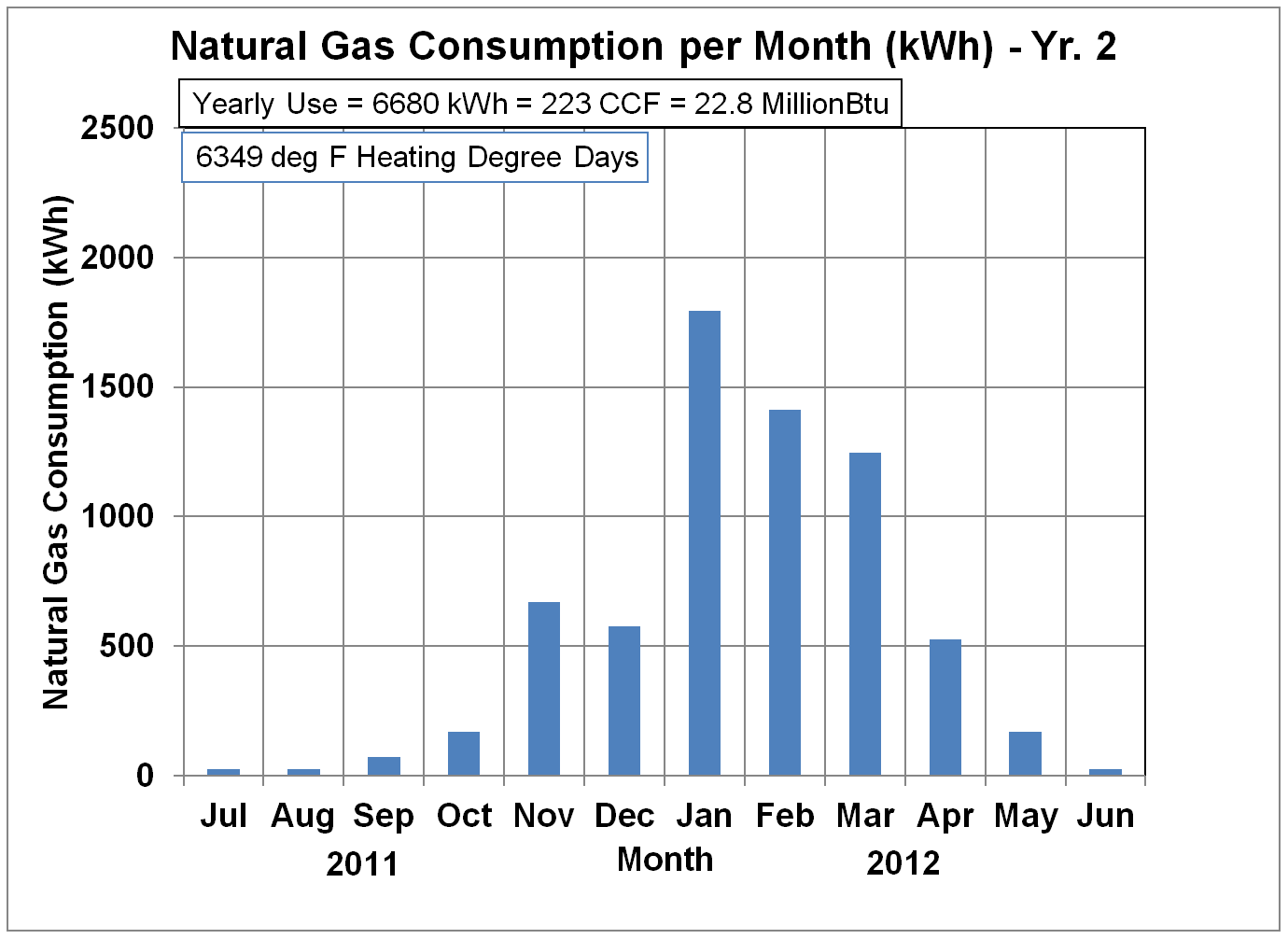 Natural gas usage in kWh - Yr. 2