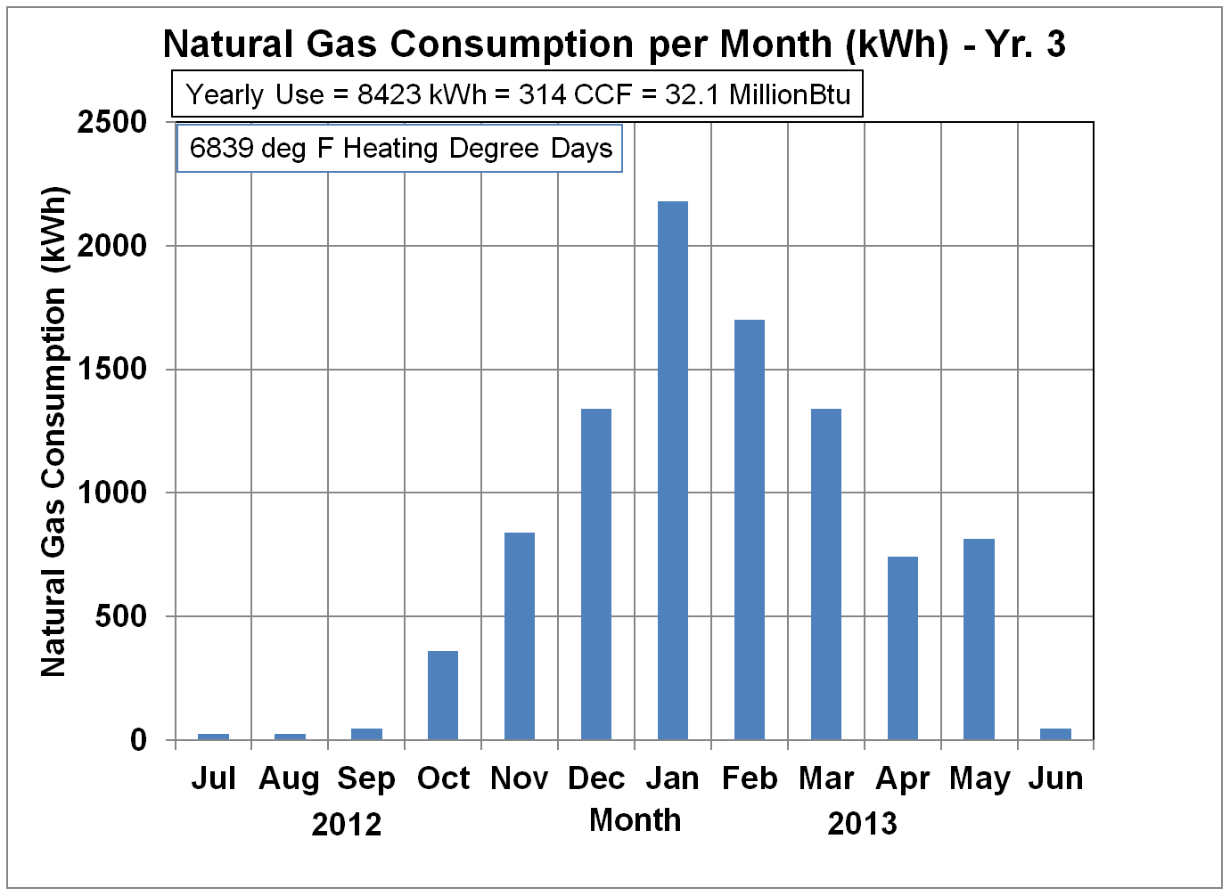 Natural gas usage in kWh - Yr. 3