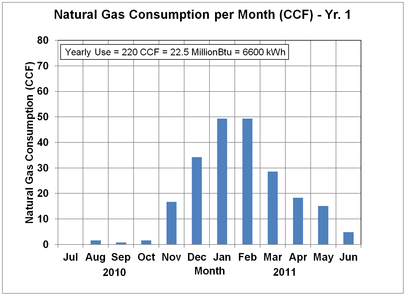 Natural Gas Usage in CCF - Yr. 1