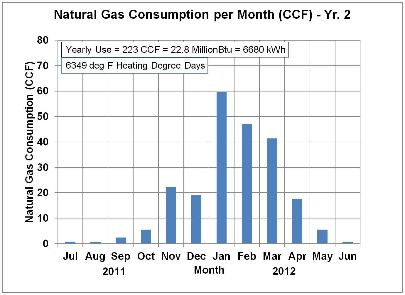 Natural Gas Usage in CCF - Yr. 2