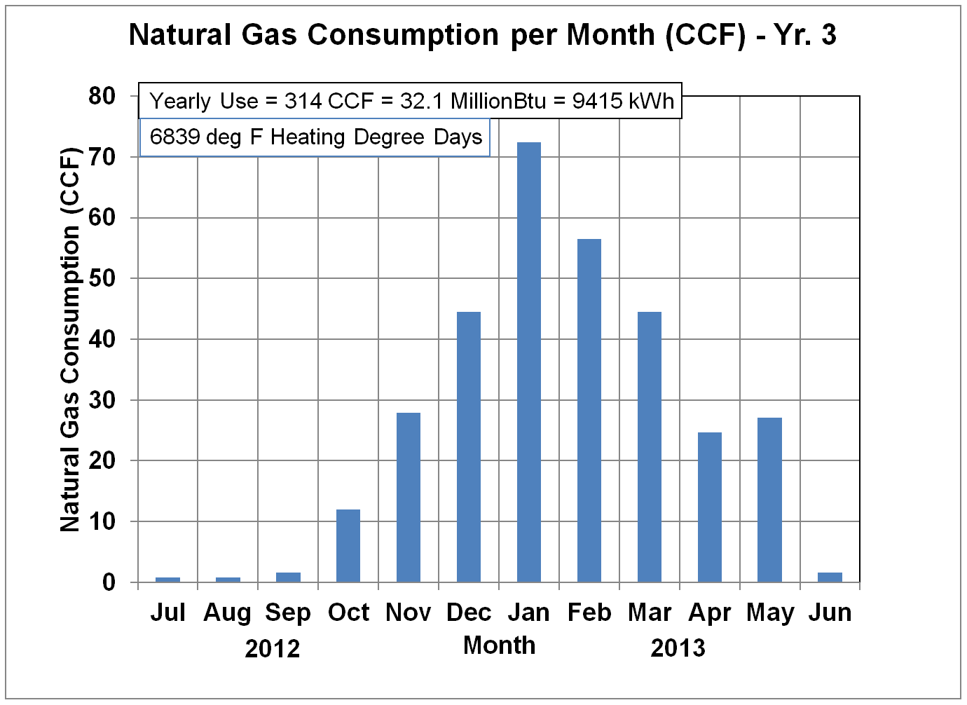 Natural Gas Usage in CCF - Yr. 3
