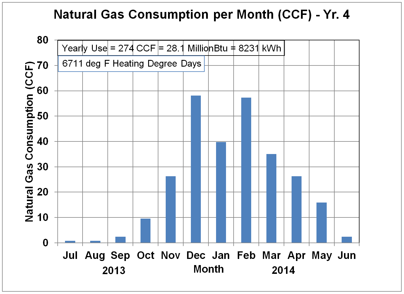 Ccf Natural Gas To Kwh