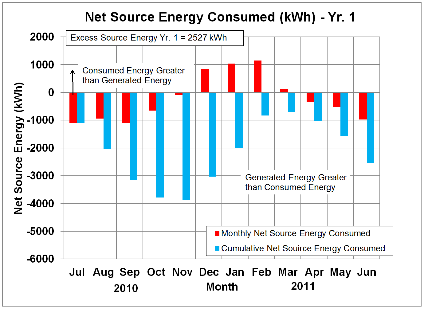 Net Source Energy in kWh - Yr. 1