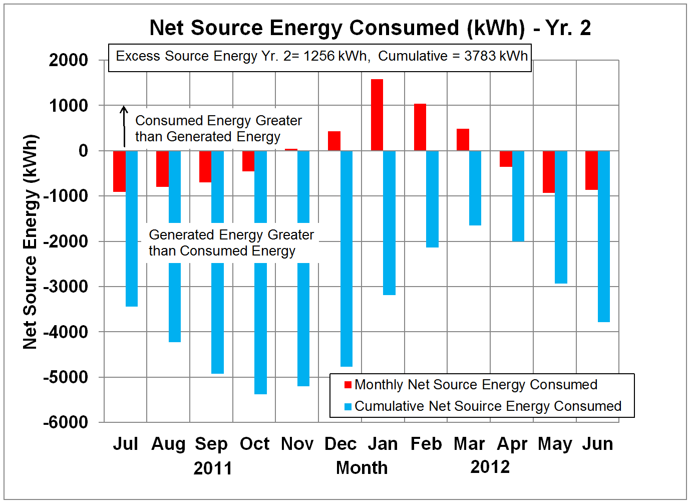 Net Source Energy in kWh - Yr. 2