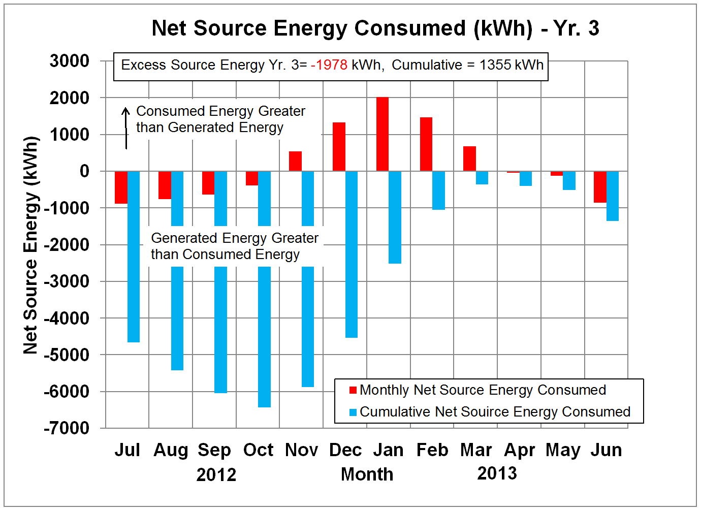 Net Source Energy in kWh - Yr. 3