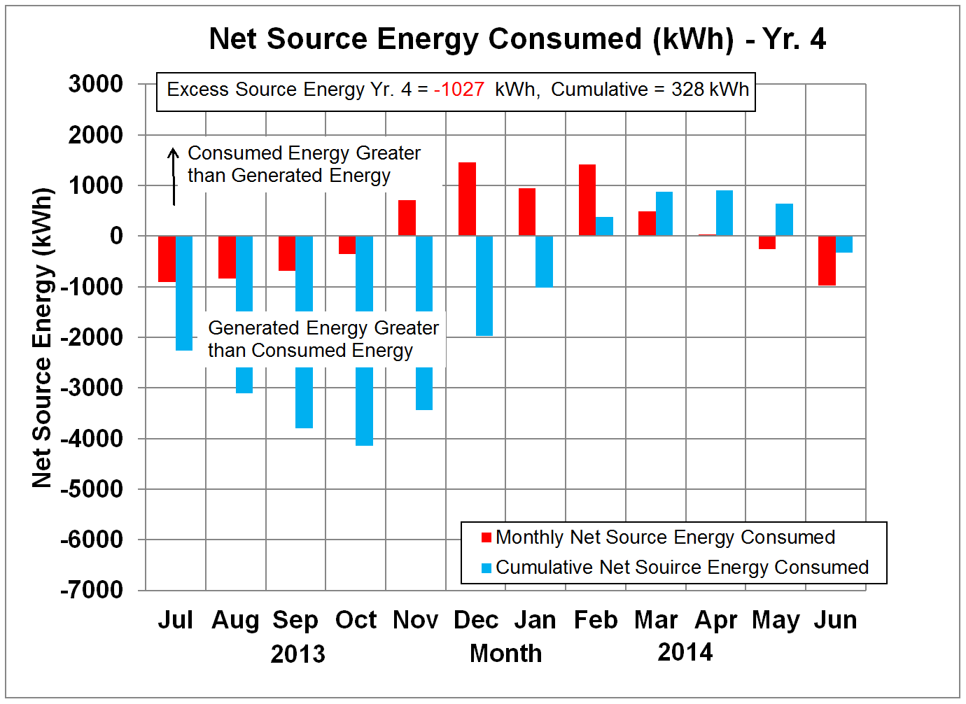 Net Source Energy in kWh - Yr. 4
