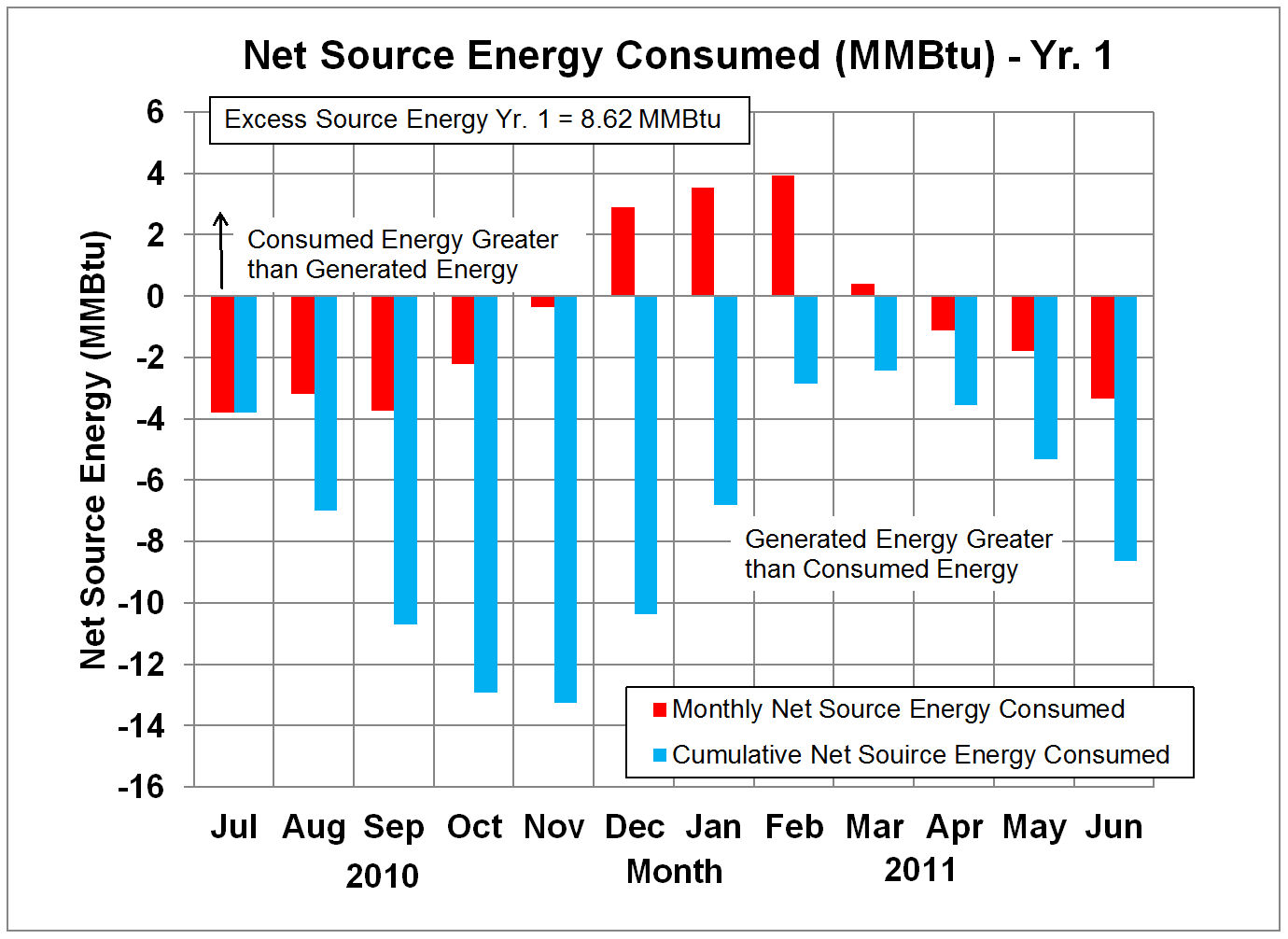Net Source Energy in Million Btu's - Yr. 1