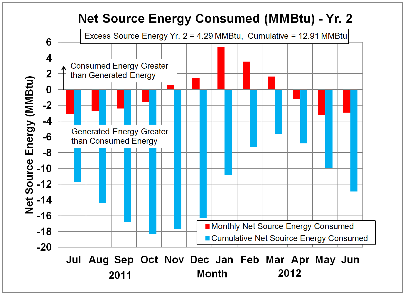 Net Source Energy in Million Btu's - Yr. 2