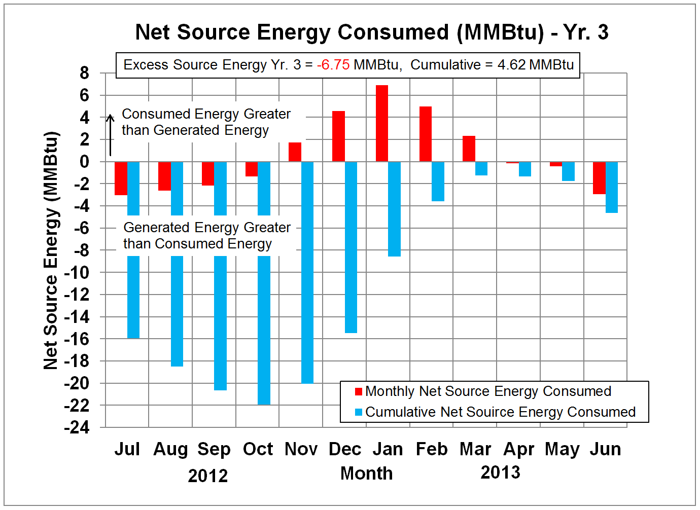 Net Source Energy in Million Btu's - Yr. 3