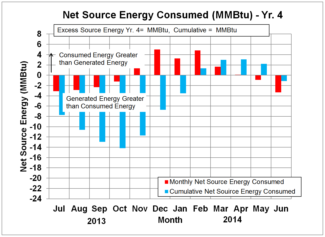 Net Source Energy in Million Btu's - Yr. 4